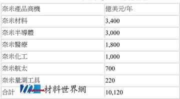 表一  2010~2015年奈米應用領域商機預估
