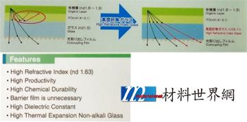 圖五、OLED用高折射率玻璃基板結構與特性