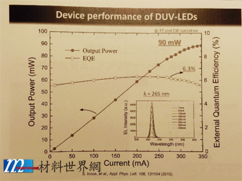 圖廿五、Device Performance of DUV-LEDs