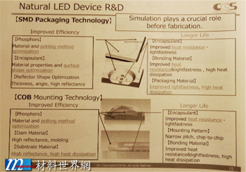 圖廿七、Natural LED Device R&D