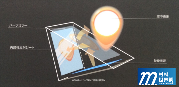 圖十五、東山薄膜精密的三次元空中成像技術