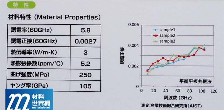 圖廿二、NTK之新型應用於毫米波之多層LTCC材料與模組技術