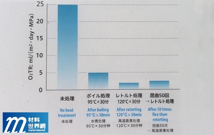 圖二、Unitaka的「EMBLEM HG」膜之功能特性