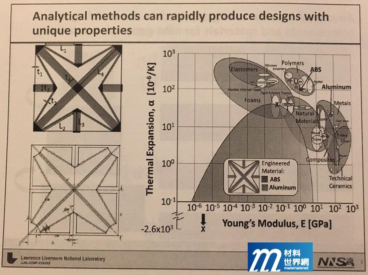 圖十五、NISA希望以3D列印實現所設計出的負膨脹係數類晶格結構材料