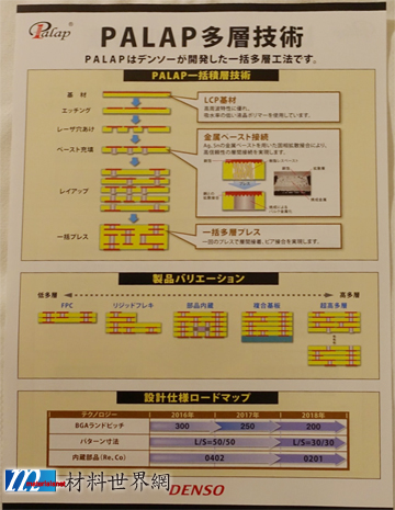 圖十、DENSO LCP基板材料PALAP多層板技術及發展Roadmap