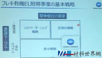 圖十四、Konica Minolta推廣OLED照明的策略