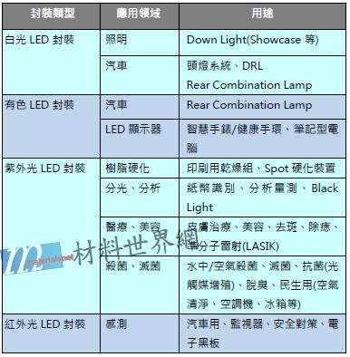 表一 LED封裝今後受矚目的應用領域及用途
