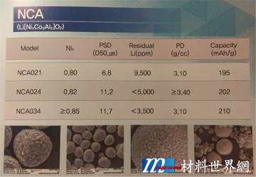 圖六、韓國ECOPRO展出之NCA正極材料不同規格設計
