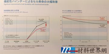 圖十一、ZEON提出之現有導入矽負極之黏結劑解決方案