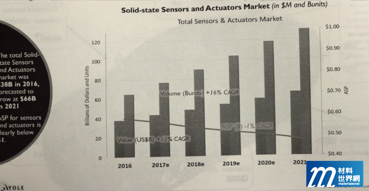 圖五、全球Sensors and Actuators Forecast (含MEMS及其他形式Solid State Sensors)