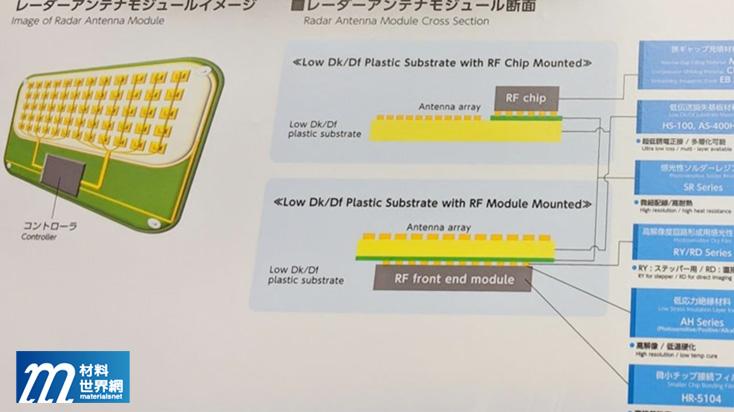 圖五、Hitachi Chemical車載元件毫米波雷達模組相關材料技術