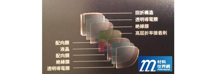 圖二十五、三井化學Touch Focus眼鏡的結構