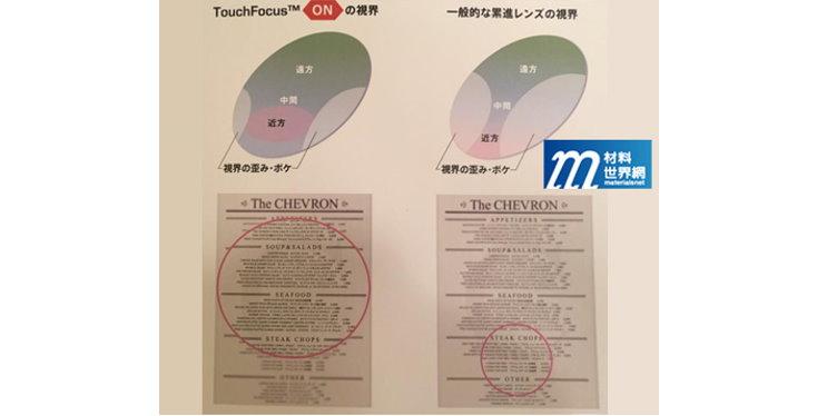 圖二十七、三井化學Touch Focus眼鏡視覺實測比較