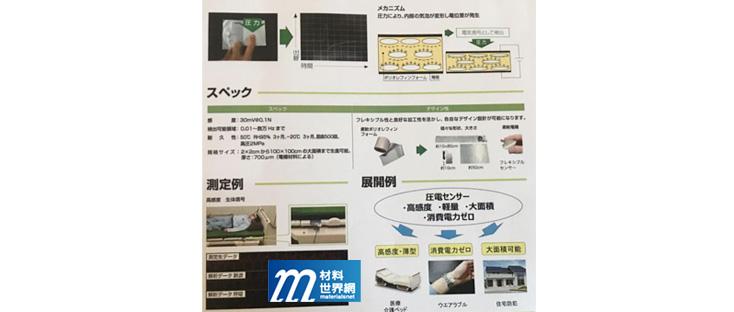 圖十五、積水公司壓電感測展示說明