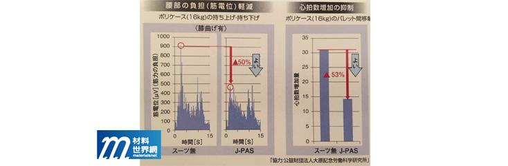 圖二十一、J-PAS筋電位、心跳數等數據