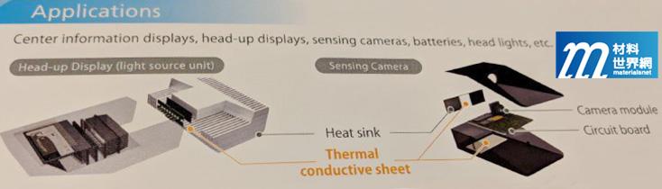 圖六、Dexerials開發導熱薄膜(Thermal conductive sheet)