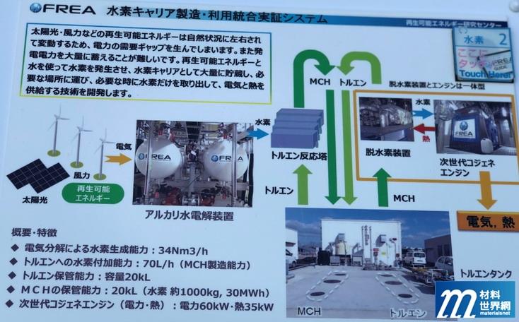 圖廿三 FREA 氫能製造、利用整合實證系統