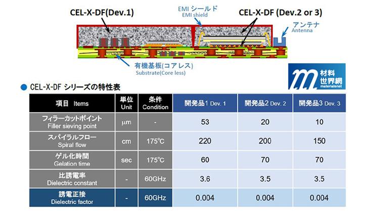 圖二十、Hitachi Chemical展出三種應用於5G之低介電損失封裝材料
