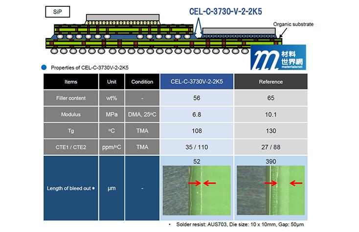 圖二十一、Hitachi Chemical展出SiP用高流動性封裝材料