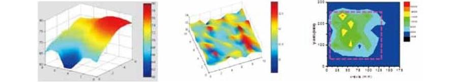 EMI/ 靜電量測與材料解決方案