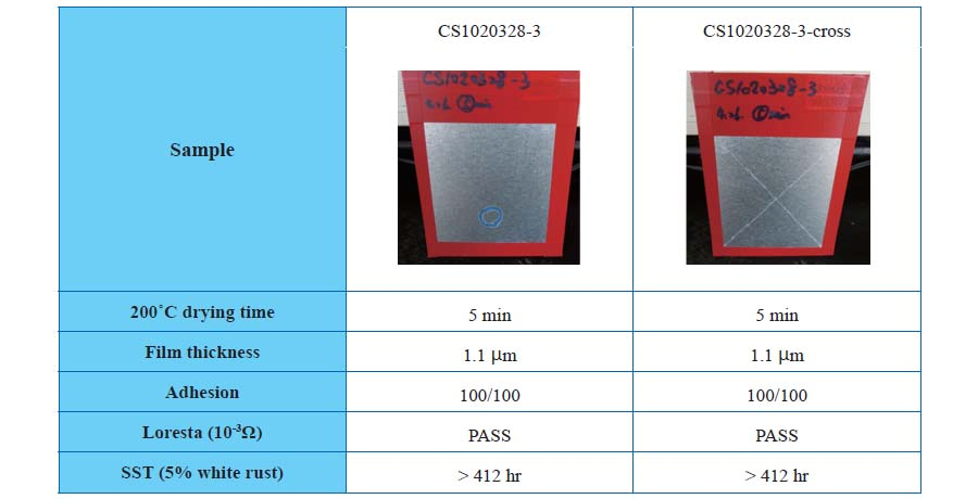 表二、環保無鉻Sol-gel 溶劑型防蝕塗料塗佈於鍍鋅鋼上之鹽霧防蝕測試