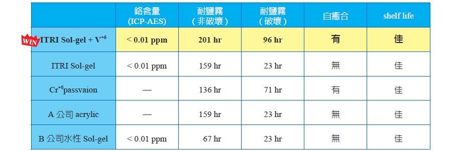 表三、工研院材化所之水性環保無鉻Sol-gel 防蝕塗料與市售產品之性能比較