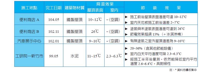 表二、建築隔熱節能實績