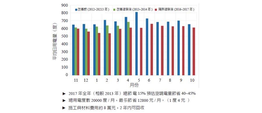 圖三、總用電節電效果統計(空調約佔1/3)