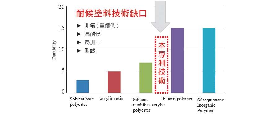 圖一、工研院材化所專利技術- 高耐候無機有機混成樹脂塗料