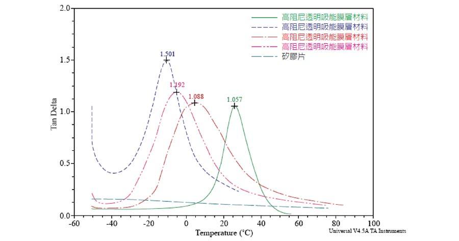 圖一、高阻尼透明膜層材料及矽膠片之 tan δ 值