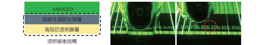 圖四、透過兩膜層結合的透明緩衝結構有效保護 OLED 發光元件