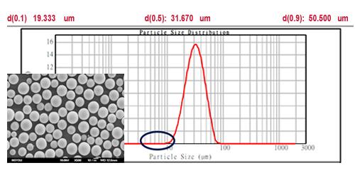 氣體篩分系統