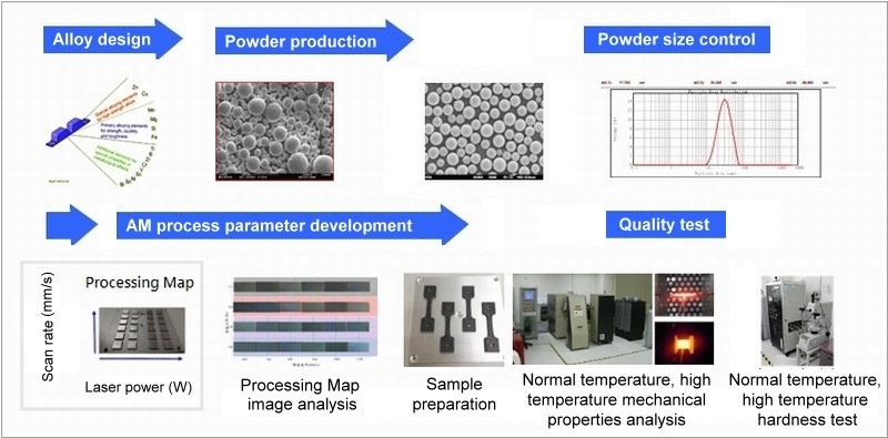 Provide alloy design、High quality powder production、Powder size control、 Total Solution of AM process parameter development
